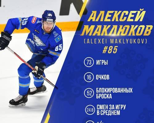 «Барыс» представил статистику Маклюкова за сезон