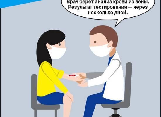 """Все тесты на коронавирус """"по полочкам"""": как сдать, что покажут"""