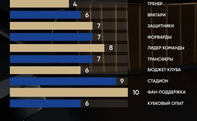 «Не нашли замену Скабелке?» «Матч ТВ» сделал подробный анализ «Барыса» и оценил его шансы на Кубок Гагарина