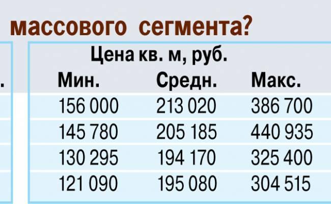 В Москве опять поднялись цены на новостройки