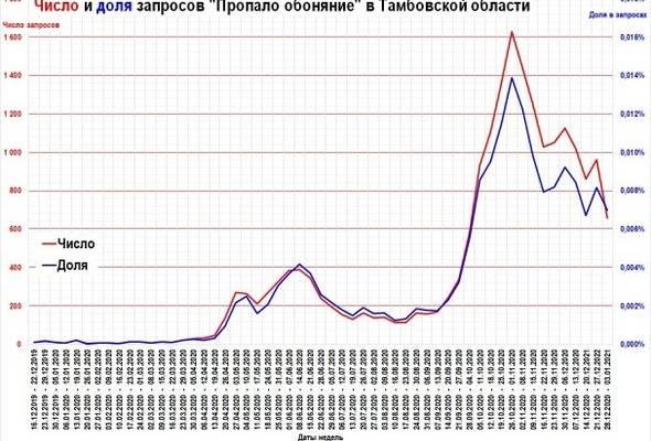 Уволенный советник Росстата раскрыл картину коронавируса в России